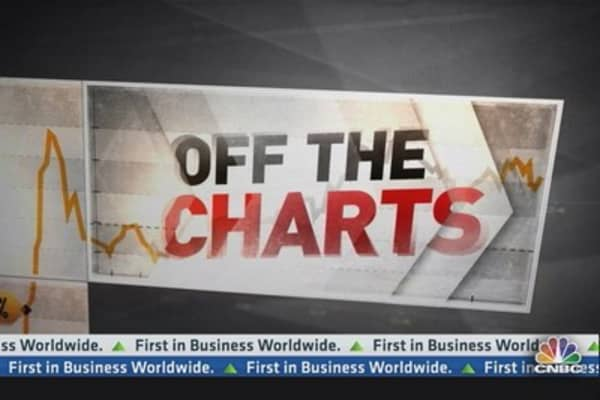 Off the Charts: Pop in PBR ahead?