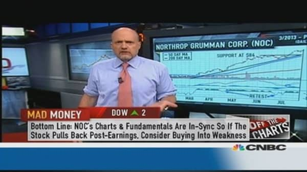 Off the Charts: Buy Northrop?