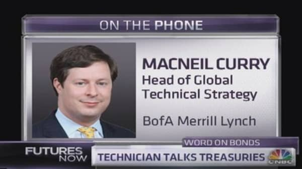 Why yields will spike: BofA Technician