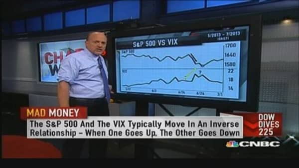 VIX has biggest jump in nearly 2 months