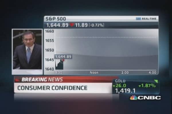 Consumer confidence rises to 81.5 vs. 79.1 estimate