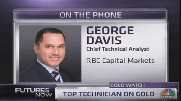 RBC's Top Technician: Gold will fall to $1,200