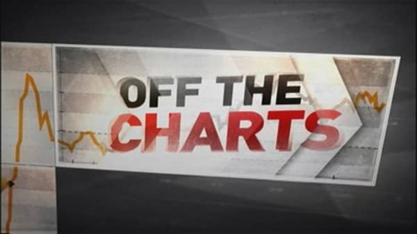 Off the Charts: Emerging market comeback ahead?