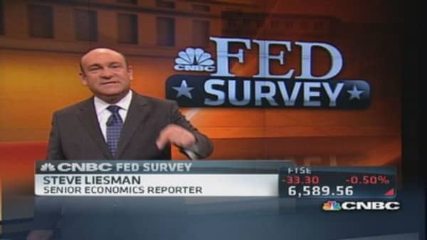 CNBC survey predicts Fed's plans
