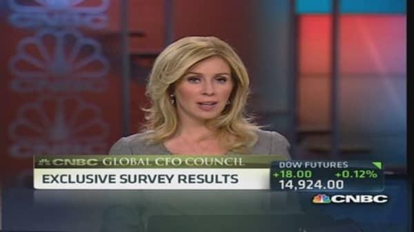 CFO exclusive survey results