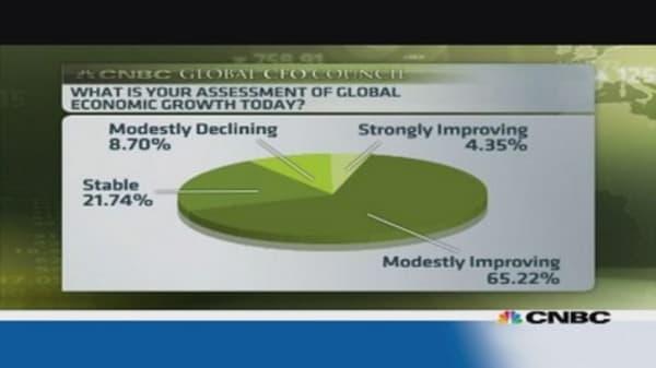 Global CFO survey reveals upbeat outlook
