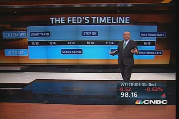 CNBC's Fed survey shows taper outlook
