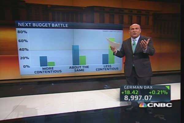 CNBC's Fed survey: US needs deficit plan now