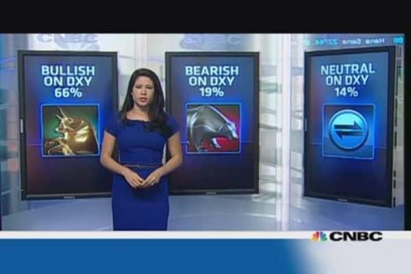 66% are bullish on dollar: CNBC's forex poll