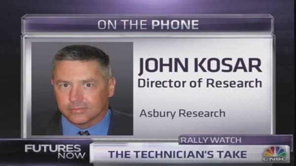 Technician: Investors are getting too bullish