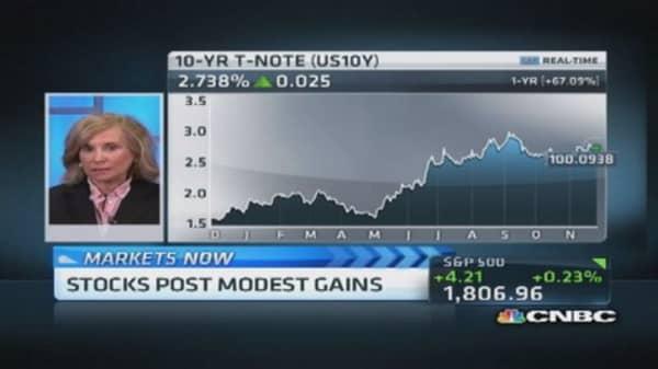 Market is still risk on: Krosby