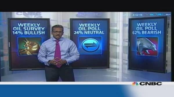 Bearish tone to hit oil markets: CNBC poll