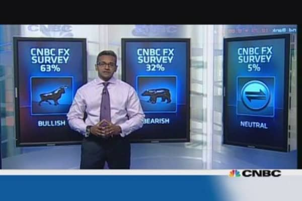 Dollar bulls to dominate this week: CNBC poll