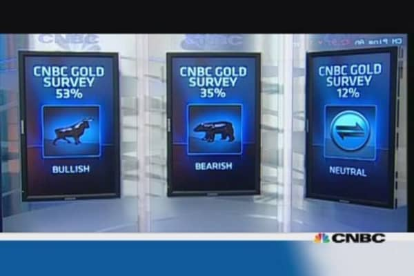 Gold headed for gains this week: CNBC poll
