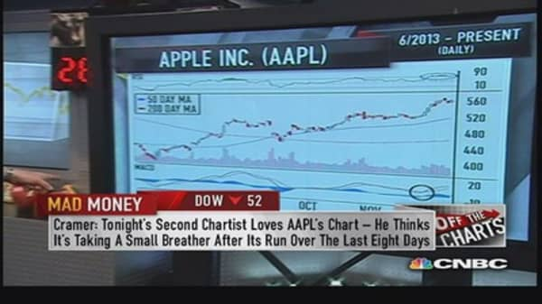 Does Apple's rally have legs?