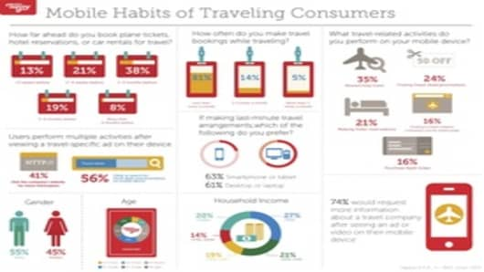 Mobile Habits of Traveling Consumers