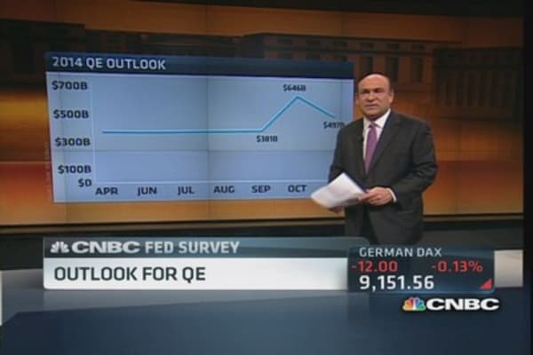 CNBC Fed survey: Taper speculation