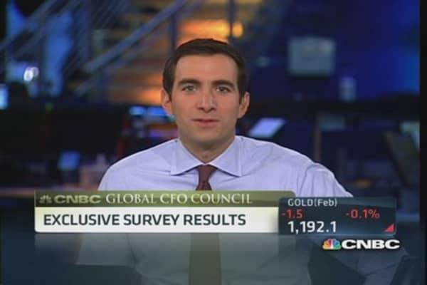 CNBC's CFO survey results