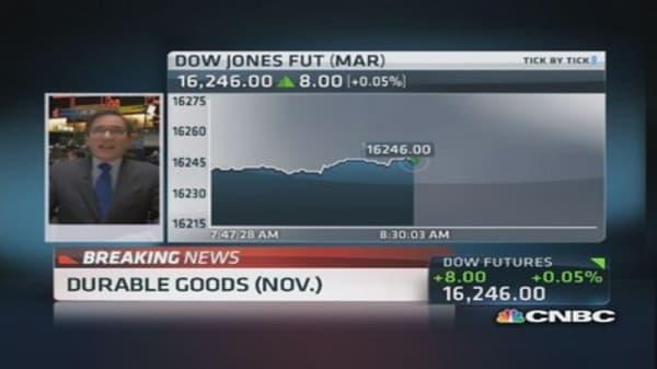 November durable goods jumps 3.5%