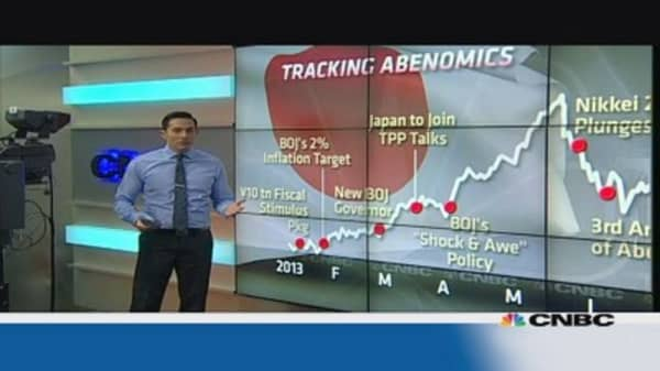 Abenomics: A year in review