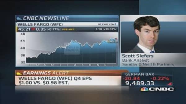 Wells Fargo posts mixed Q4 results