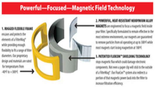 FilterMag Magnetic Filtration Solution