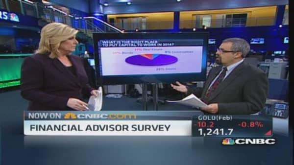Stocks still tops, advisor survey finds