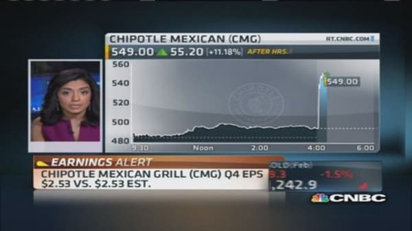 Chipotle Mexican Grill hot after earnings
