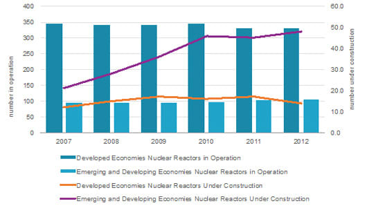 Nuclear reactors in operation and under construction in developed and emerging and developing economies: 2007-2012