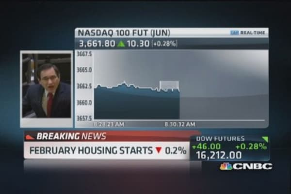 February CPI up 0.1%, housing starts drops 0.2%