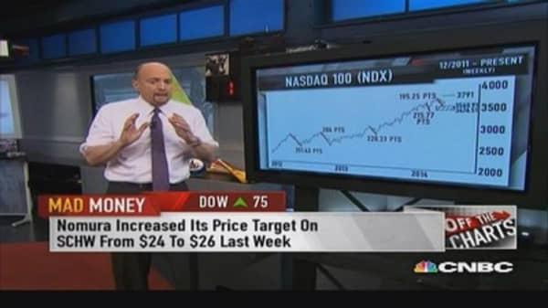 Chartist predicts S&P & Nasdaq 100's next step