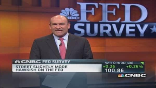 Bullish stock sentiment rises: Survey