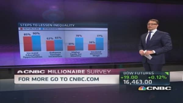 CNBC Millionaire Survey: Inequality 'major problem'
