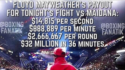 Boxer Floyd Mayweather instagrams: $32,000,000.00 for 36 minutes. I'm waiting for the PPV numbers to come in so I can make another $38,000,000.00 on the back-end... making it a grand total of $70,000,000.00.