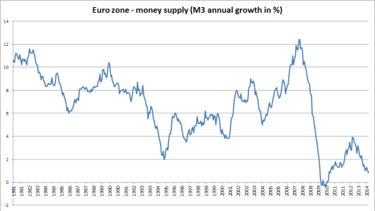 Source: European Central Bank