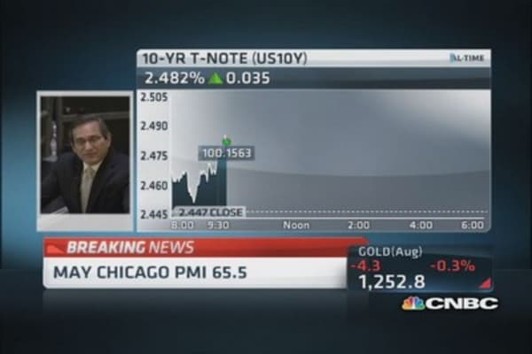 May Chicago PMI 65.5