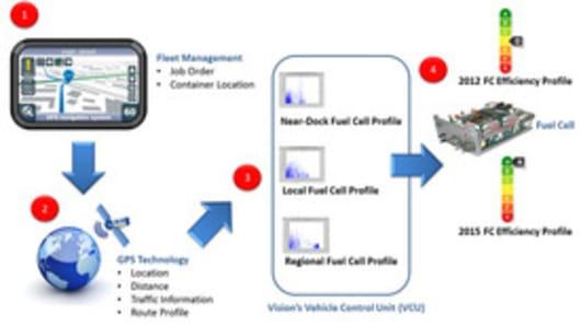 Intelligent Range Extension Flowchart