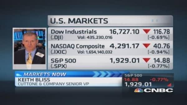 Critical S&P 500 levels: Pro