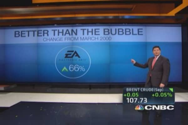 Tech bubble watch