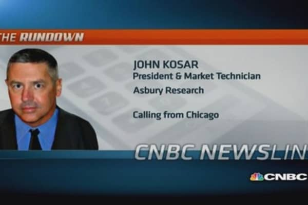 What are markets nervous about this week?