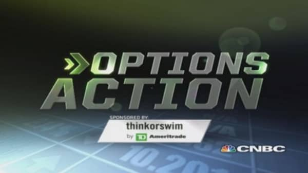 Options Action: Fear surges today