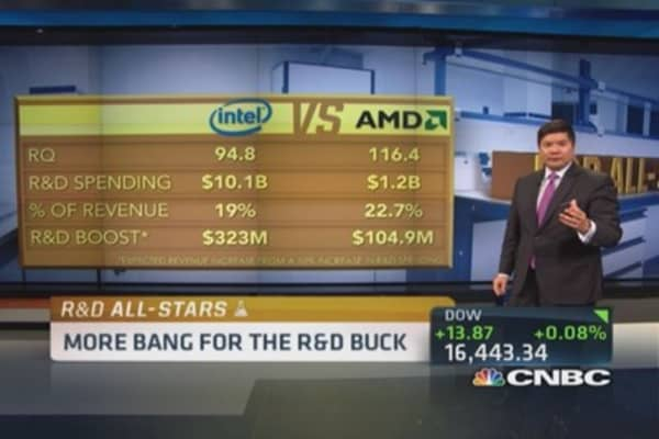 CNBC's R&D All-Stars: AMD vs. Intel
