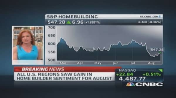 Home builder sentiment jumps to 55