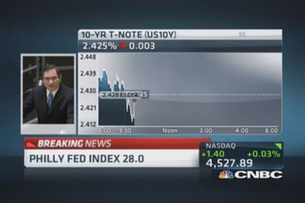 Philly Fed index 28.0