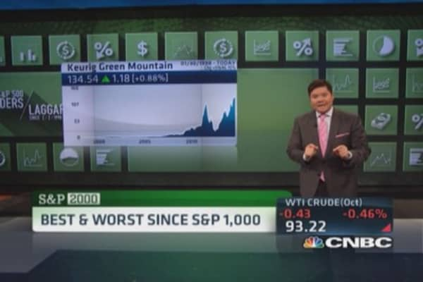 Best & worst since S&P 1,000