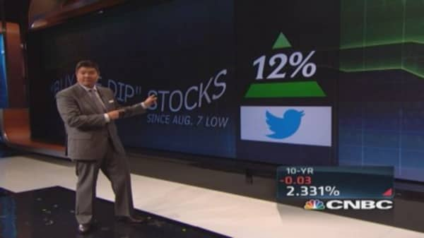 Buy the dip stocks