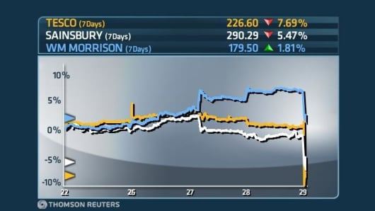 Supermarket share prices over the last seven days