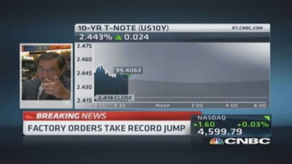 July factory orders up 10.5%