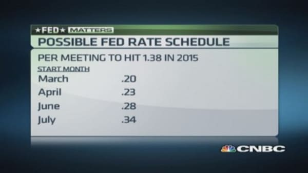 Factoring the Fed effect