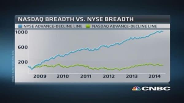 Market breadth bad, not terrible: Strategist